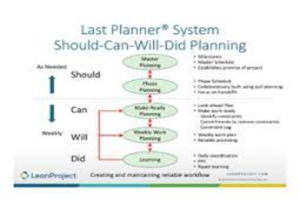 Lean Project Management Saint Paul